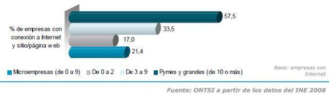 Pymes con internet y sitio web