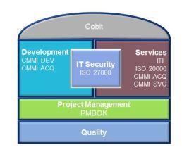 CMMI_Framework
