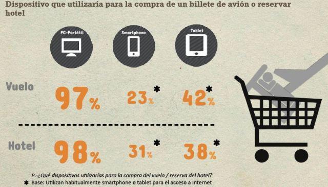 Dispositivos viajeros, Fuente: IAB