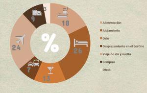 Distribucion Gasto Viajero. Fuente: IAB