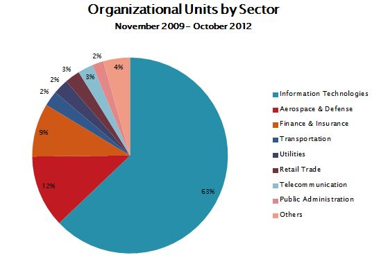 Sectors_CMMI - Fuente:SEI
