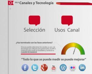 Canales y tecnologia. Modelo de planificación Social Media Agrupalia