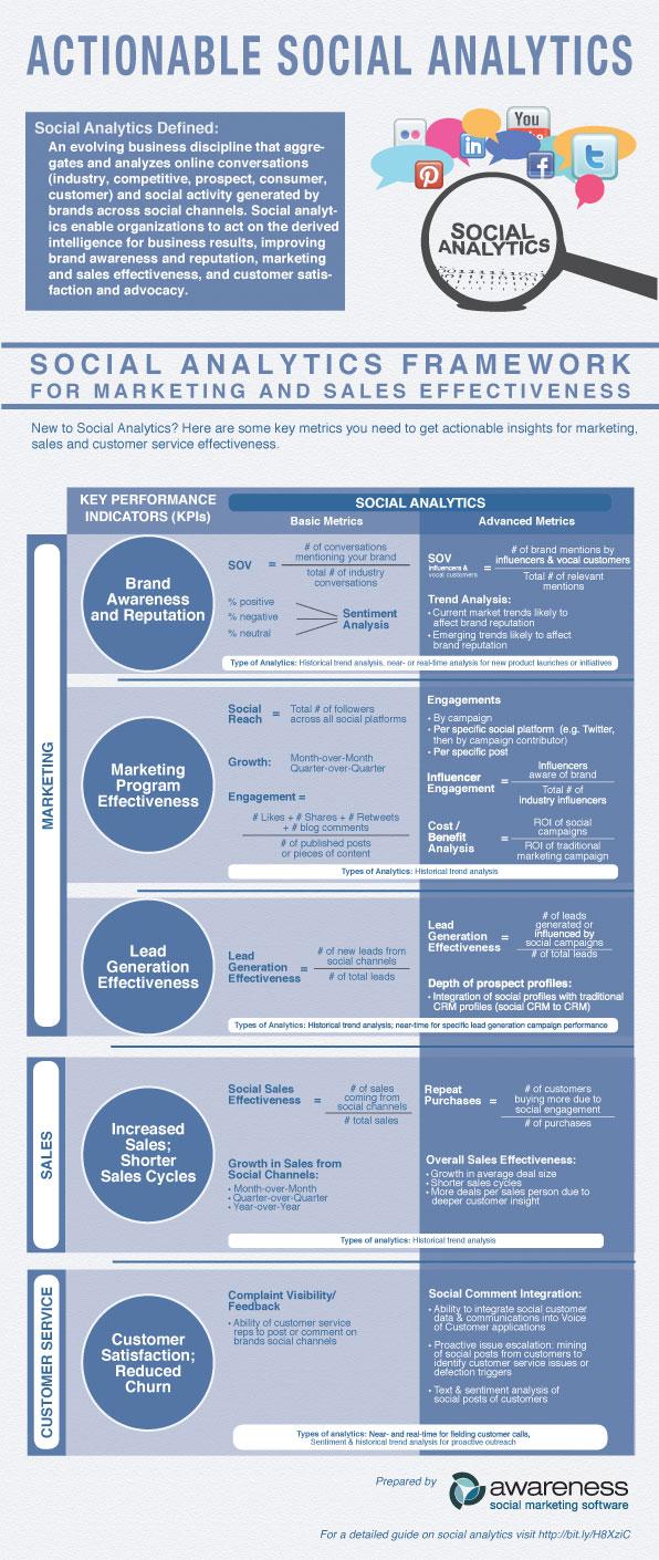SA-Infographic