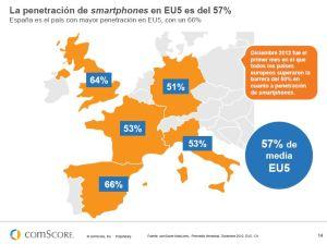 comscore_penetracionsmartphones
