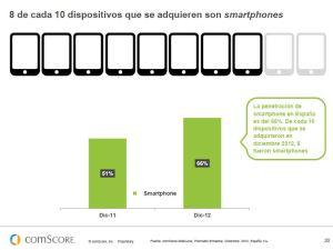 comscore_smartphonesspain