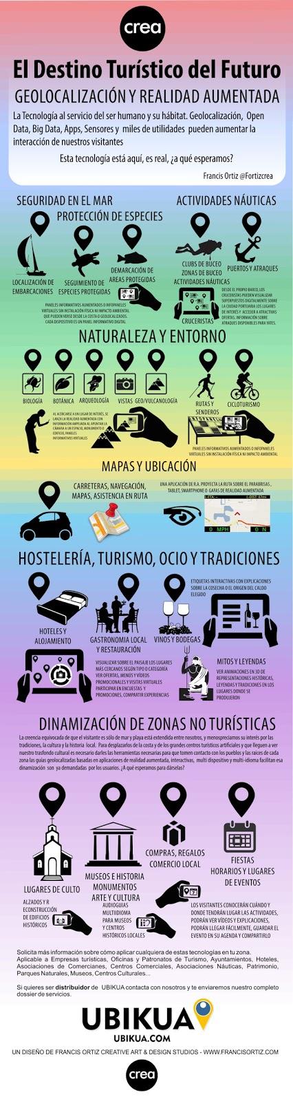 ES_Ubikua_El_Destino_Turistico_del_Furuto_Francis_Ortiz